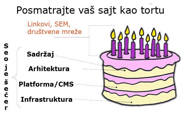 seo-torta
