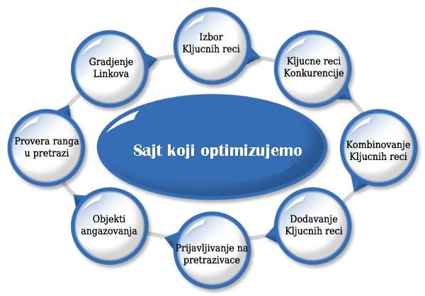 Seo optimizacija sajta, kratak kurs i korisni saveti.