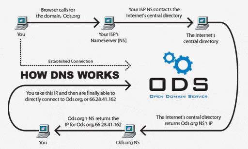 Korisni Webmaster Alati - DNS Records